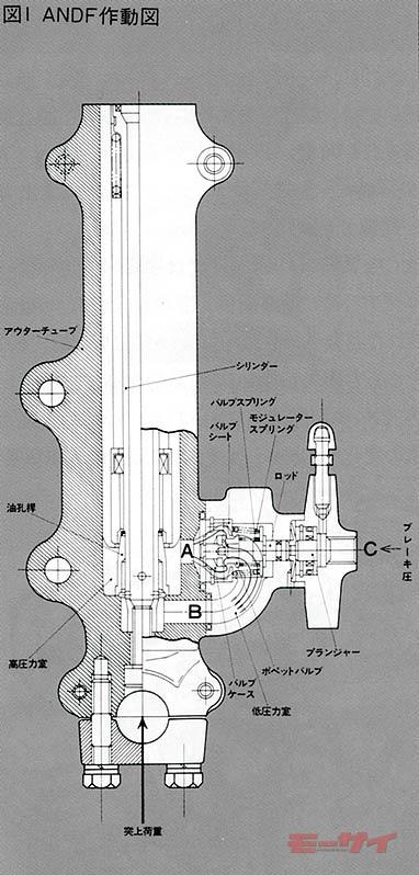 細い油圧通路が複雑に絡み合う構造のため、サビや汚れが入り込むと不具合の原因に。その点も淘汰された理由の一因か(図版はANDF)。