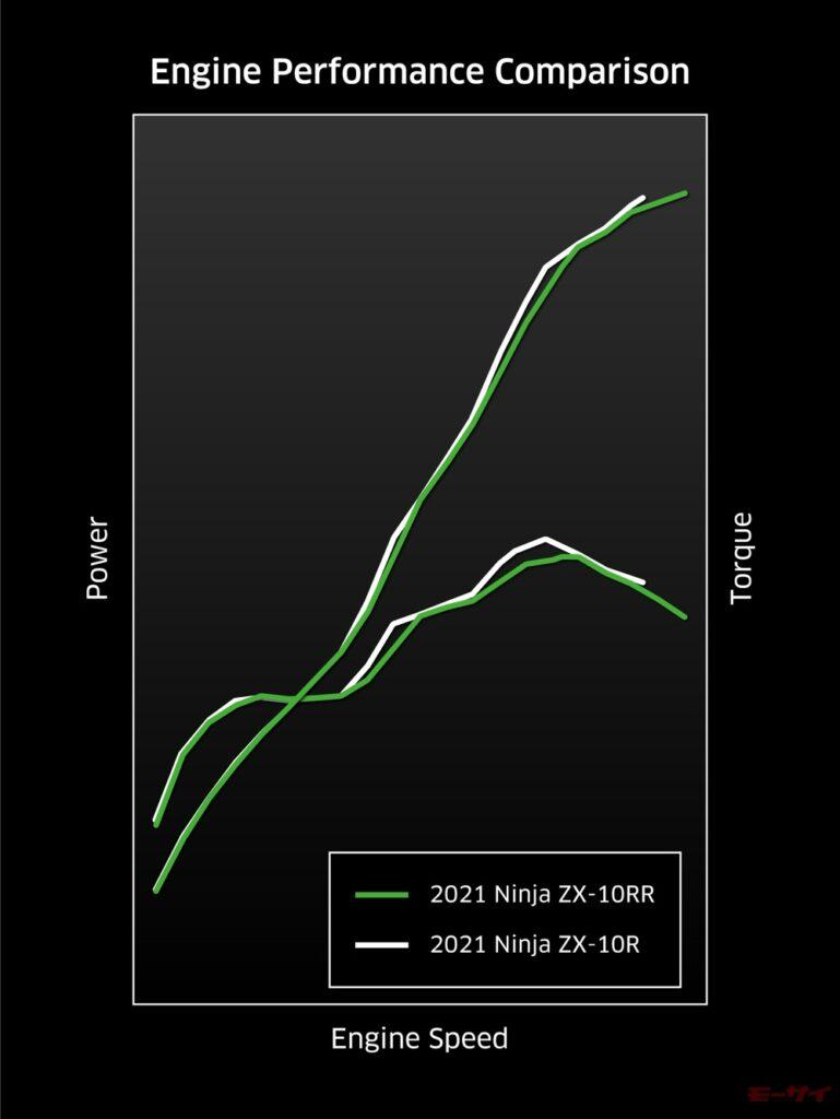 Ninja ZX-10R 2021