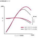 X-ADV 2021 ホンダ エンジン