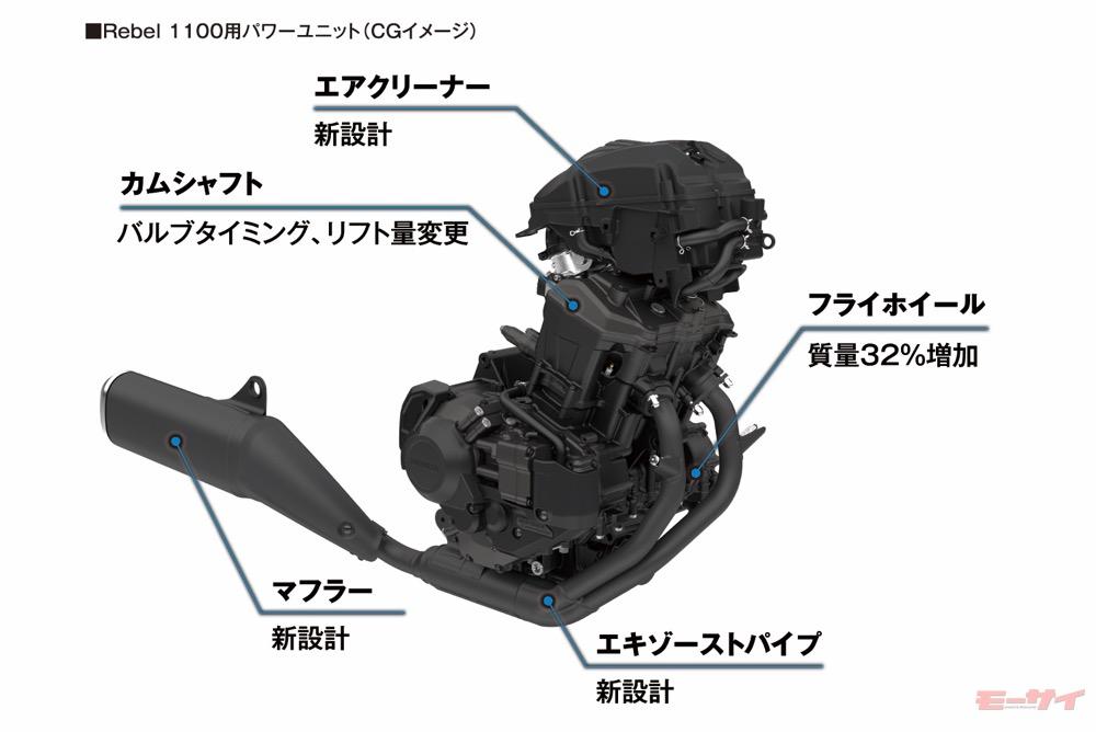 レブル1100 エンジン
